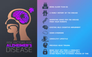 Risk factors for Alzheimer's disease icon design, infographic health, medical infographic. Vector illustration